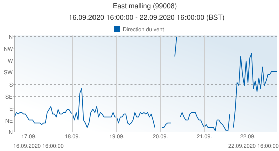 East malling, Grande-Bretagne (99008): Direction du vent: 16.09.2020 16:00:00 - 22.09.2020 16:00:00 (BST)