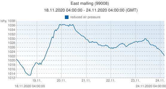 East malling, Grande-Bretagne (99008): reduced air pressure: 18.11.2020 04:00:00 - 24.11.2020 04:00:00 (GMT)