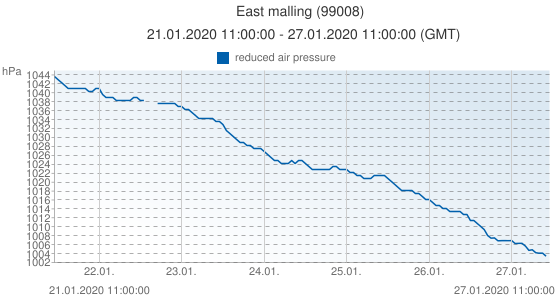 East malling, Reino Unido (99008): reduced air pressure: 21.01.2020 11:00:00 - 27.01.2020 11:00:00 (GMT)