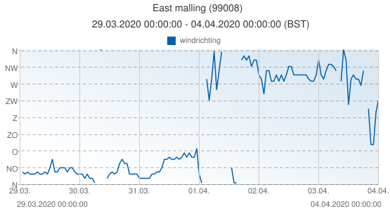East malling, Groot Brittannië (99008): windrichting: 29.03.2020 00:00:00 - 04.04.2020 00:00:00 (BST)