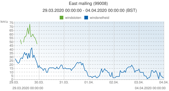 East malling, Groot Brittannië (99008): windsnelheid & windstoten: 29.03.2020 00:00:00 - 04.04.2020 00:00:00 (BST)