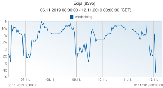 Ecija, Spanje (8395): windrichting: 06.11.2019 08:00:00 - 12.11.2019 08:00:00 (CET)