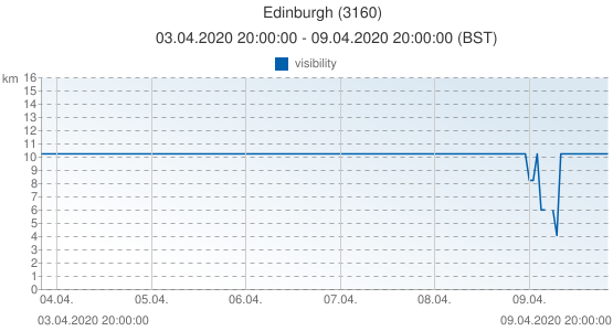 Edinburgh, United Kingdom (3160): visibility: 03.04.2020 20:00:00 - 09.04.2020 20:00:00 (BST)
