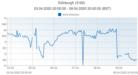 Edinburgh, United Kingdom (3160): wind direction: 03.04.2020 20:00:00 - 09.04.2020 20:00:00 (BST)