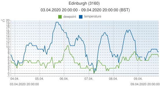 Edinburgh, United Kingdom (3160): temperature & dewpoint: 03.04.2020 20:00:00 - 09.04.2020 20:00:00 (BST)