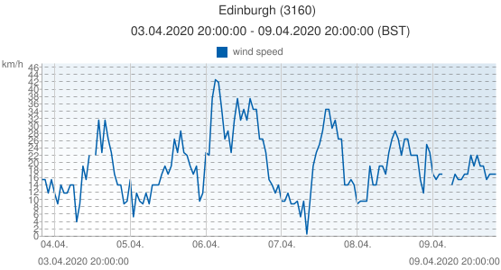 Edinburgh, United Kingdom (3160): wind speed: 03.04.2020 20:00:00 - 09.04.2020 20:00:00 (BST)