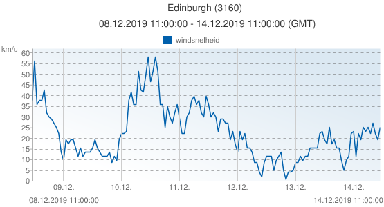 Edinburgh, Groot Brittannië (3160): windsnelheid: 08.12.2019 11:00:00 - 14.12.2019 11:00:00 (GMT)