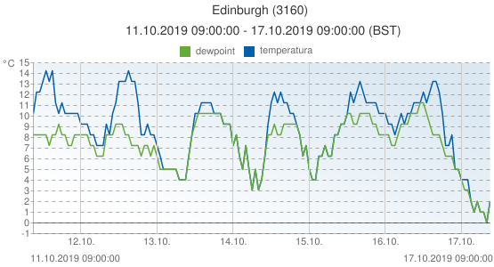 Edinburgh, Reino Unido (3160): temperatura & dewpoint: 11.10.2019 09:00:00 - 17.10.2019 09:00:00 (BST)