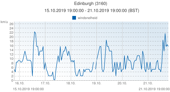 Edinburgh, Groot Brittannië (3160): windsnelheid: 15.10.2019 19:00:00 - 21.10.2019 19:00:00 (BST)
