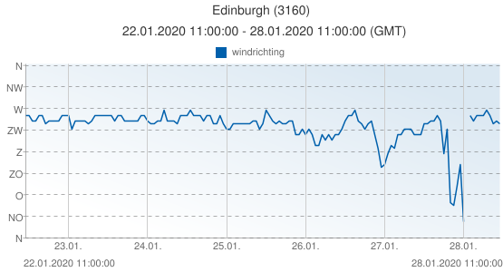 Edinburgh, Groot Brittannië (3160): windrichting: 22.01.2020 11:00:00 - 28.01.2020 11:00:00 (GMT)