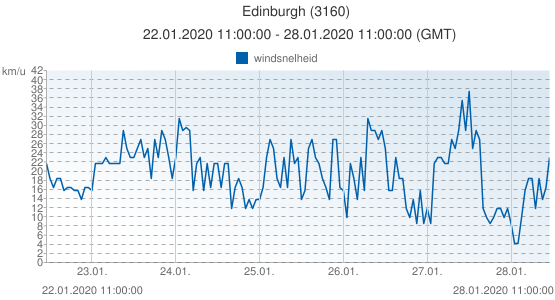 Edinburgh, Groot Brittannië (3160): windsnelheid: 22.01.2020 11:00:00 - 28.01.2020 11:00:00 (GMT)