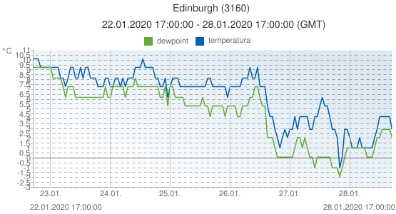 Edinburgh, Reino Unido (3160): temperatura & dewpoint: 22.01.2020 17:00:00 - 28.01.2020 17:00:00 (GMT)