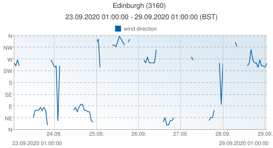 Edinburgh, United Kingdom (3160): wind direction: 23.09.2020 01:00:00 - 29.09.2020 01:00:00 (BST)