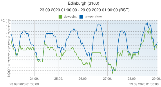 Edinburgh, United Kingdom (3160): temperature & dewpoint: 23.09.2020 01:00:00 - 29.09.2020 01:00:00 (BST)