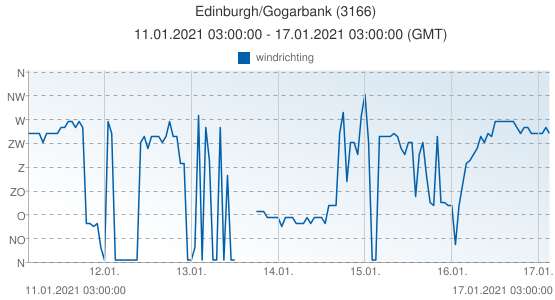 Edinburgh/Gogarbank, Groot Brittannië (3166): windrichting: 11.01.2021 03:00:00 - 17.01.2021 03:00:00 (GMT)