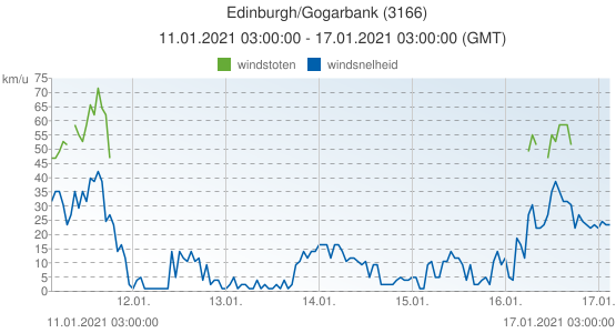 Edinburgh/Gogarbank, Groot Brittannië (3166): windsnelheid & windstoten: 11.01.2021 03:00:00 - 17.01.2021 03:00:00 (GMT)