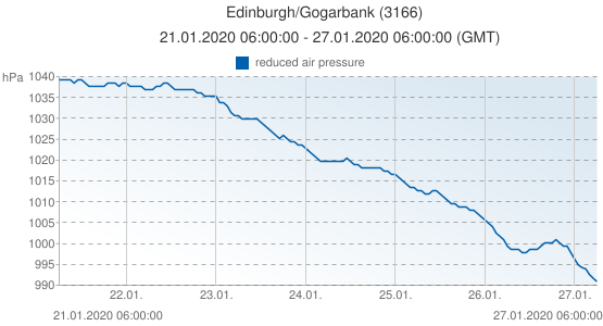 Edinburgh/Gogarbank, Grande-Bretagne (3166): reduced air pressure: 21.01.2020 06:00:00 - 27.01.2020 06:00:00 (GMT)