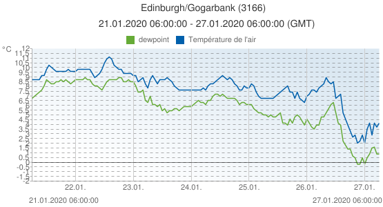 Edinburgh/Gogarbank, Grande-Bretagne (3166): Température de l'air & dewpoint: 21.01.2020 06:00:00 - 27.01.2020 06:00:00 (GMT)