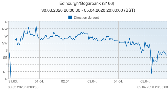 Edinburgh/Gogarbank, Grande-Bretagne (3166): Direction du vent: 30.03.2020 20:00:00 - 05.04.2020 20:00:00 (BST)