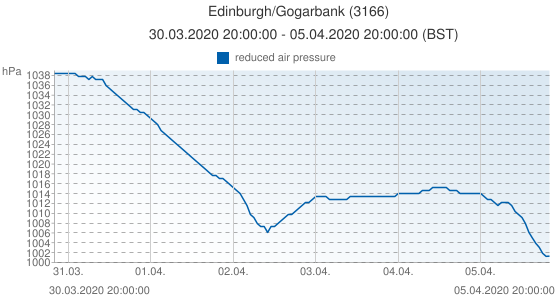 Edinburgh/Gogarbank, Grande-Bretagne (3166): reduced air pressure: 30.03.2020 20:00:00 - 05.04.2020 20:00:00 (BST)