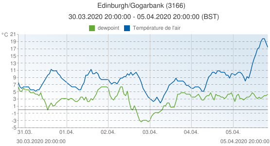 Edinburgh/Gogarbank, Grande-Bretagne (3166): Température de l'air & dewpoint: 30.03.2020 20:00:00 - 05.04.2020 20:00:00 (BST)