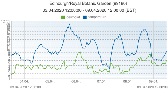 Edinburgh/Royal Botanic Garden , United Kingdom (99180): temperature & dewpoint: 03.04.2020 12:00:00 - 09.04.2020 12:00:00 (BST)