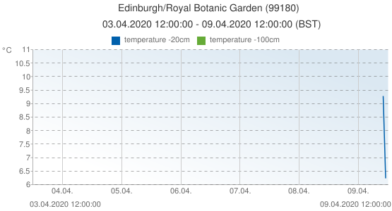 Edinburgh/Royal Botanic Garden , United Kingdom (99180): temperature -20cm & temperature -100cm: 03.04.2020 12:00:00 - 09.04.2020 12:00:00 (BST)