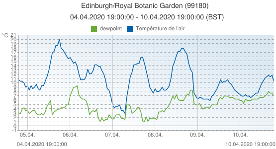 Edinburgh/Royal Botanic Garden , Grande-Bretagne (99180): Température de l'air & dewpoint: 04.04.2020 19:00:00 - 10.04.2020 19:00:00 (BST)