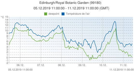 Edinburgh/Royal Botanic Garden , Grande-Bretagne (99180): Température de l'air & dewpoint: 05.12.2019 11:00:00 - 11.12.2019 11:00:00 (GMT)