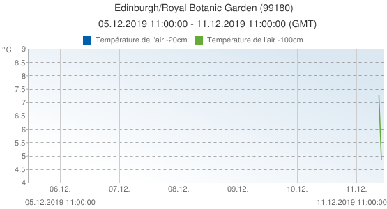 Edinburgh/Royal Botanic Garden , Grande-Bretagne (99180): Température de l'air -20cm & Température de l'air -100cm: 05.12.2019 11:00:00 - 11.12.2019 11:00:00 (GMT)