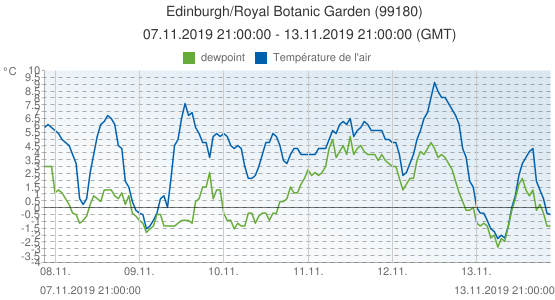 Edinburgh/Royal Botanic Garden , Grande-Bretagne (99180): Température de l'air & dewpoint: 07.11.2019 21:00:00 - 13.11.2019 21:00:00 (GMT)
