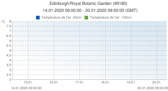 Edinburgh/Royal Botanic Garden , Grande-Bretagne (99180): Température de l'air -20cm & Température de l'air -100cm: 14.01.2020 09:00:00 - 20.01.2020 09:00:00 (GMT)