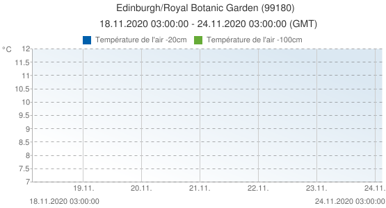 Edinburgh/Royal Botanic Garden , Grande-Bretagne (99180): Température de l'air -20cm & Température de l'air -100cm: 18.11.2020 03:00:00 - 24.11.2020 03:00:00 (GMT)