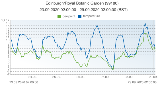 Edinburgh/Royal Botanic Garden , United Kingdom (99180): temperature & dewpoint: 23.09.2020 02:00:00 - 29.09.2020 02:00:00 (BST)
