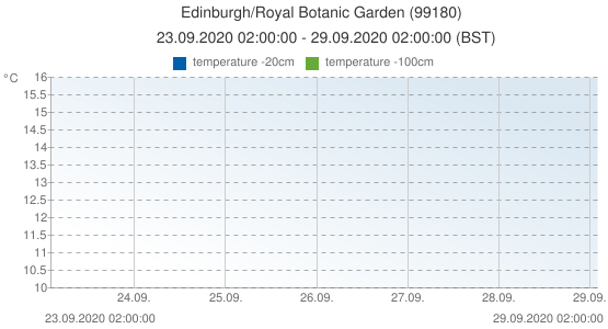 Edinburgh/Royal Botanic Garden , United Kingdom (99180): temperature -20cm & temperature -100cm: 23.09.2020 02:00:00 - 29.09.2020 02:00:00 (BST)