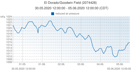 El Dorado/Goodwin Field, United States of America (2074428): reduced air pressure: 30.05.2020 12:00:00 - 05.06.2020 12:00:00 (CDT)