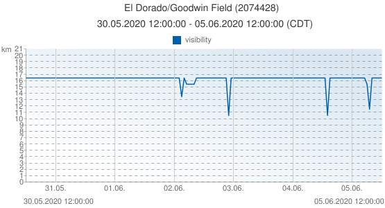 El Dorado/Goodwin Field, United States of America (2074428): visibility: 30.05.2020 12:00:00 - 05.06.2020 12:00:00 (CDT)