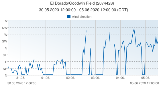 El Dorado/Goodwin Field, United States of America (2074428): wind direction: 30.05.2020 12:00:00 - 05.06.2020 12:00:00 (CDT)