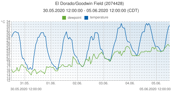 El Dorado/Goodwin Field, United States of America (2074428): temperature & dewpoint: 30.05.2020 12:00:00 - 05.06.2020 12:00:00 (CDT)