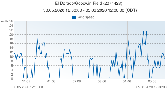 El Dorado/Goodwin Field, United States of America (2074428): wind speed: 30.05.2020 12:00:00 - 05.06.2020 12:00:00 (CDT)