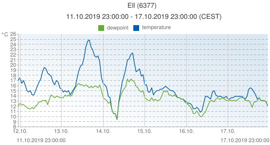 Ell, Netherlands (6377): temperature & dewpoint: 11.10.2019 23:00:00 - 17.10.2019 23:00:00 (CEST)