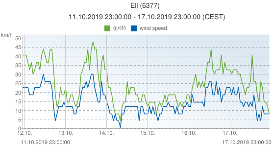 Ell, Netherlands (6377): wind speed & gusts: 11.10.2019 23:00:00 - 17.10.2019 23:00:00 (CEST)