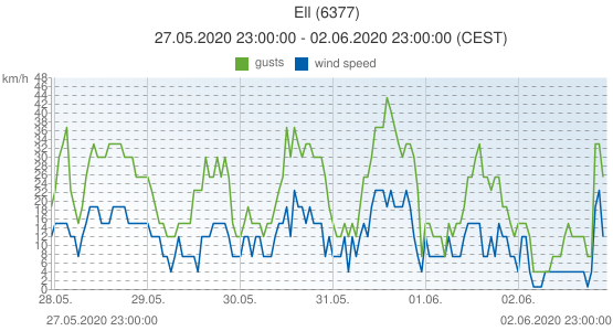Ell, Netherlands (6377): wind speed & gusts: 27.05.2020 23:00:00 - 02.06.2020 23:00:00 (CEST)