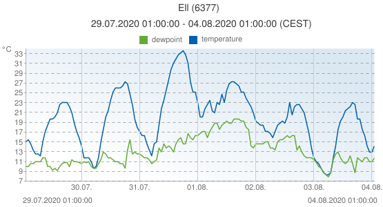 Ell, Netherlands (6377): temperature & dewpoint: 29.07.2020 01:00:00 - 04.08.2020 01:00:00 (CEST)