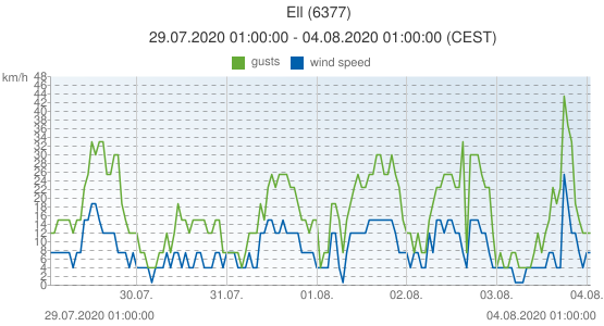 Ell, Netherlands (6377): wind speed & gusts: 29.07.2020 01:00:00 - 04.08.2020 01:00:00 (CEST)