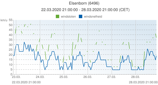 Elsenborn, België (6496): windsnelheid & windstoten: 22.03.2020 21:00:00 - 28.03.2020 21:00:00 (CET)