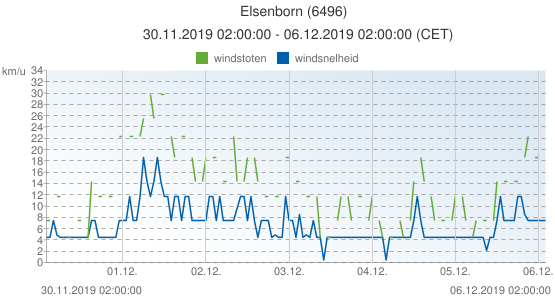 Elsenborn, België (6496): windsnelheid & windstoten: 30.11.2019 02:00:00 - 06.12.2019 02:00:00 (CET)
