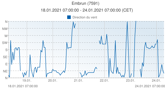 Embrun, France (7591): Direction du vent: 18.01.2021 07:00:00 - 24.01.2021 07:00:00 (CET)
