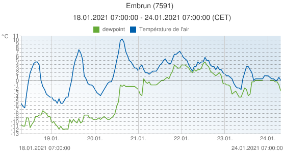 Embrun, France (7591): Température de l'air & dewpoint: 18.01.2021 07:00:00 - 24.01.2021 07:00:00 (CET)