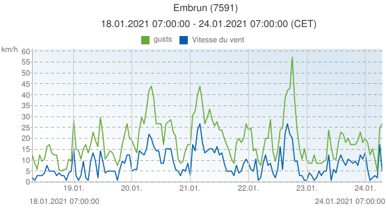 Embrun, France (7591): Vitesse du vent & gusts: 18.01.2021 07:00:00 - 24.01.2021 07:00:00 (CET)